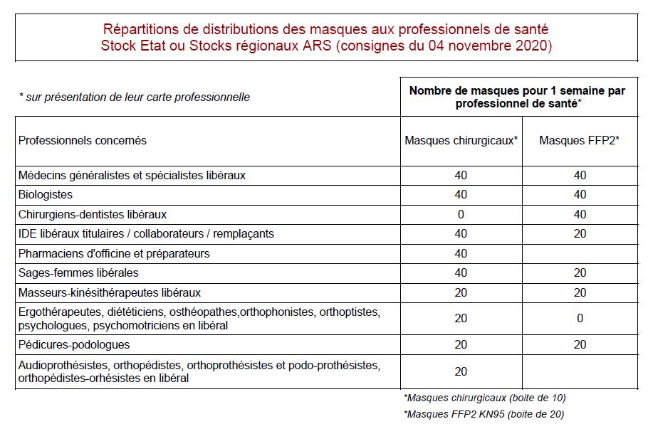 tableau répartitions masques